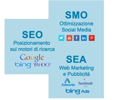 Gestione Social Media a Modica