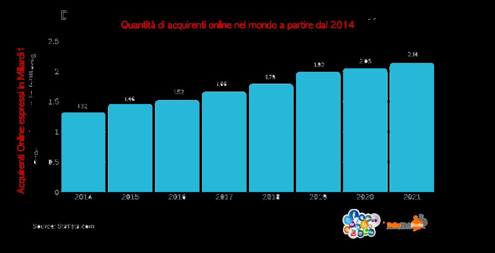 Grafico Utenti E-Commerce nel mondo dal 2014 al 2021